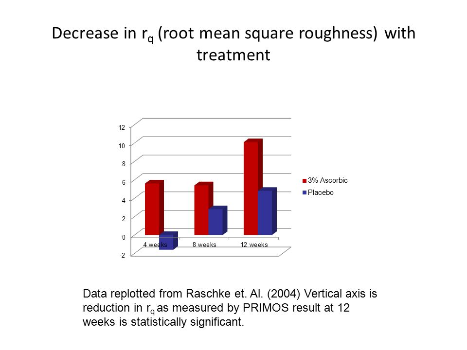 Decrease in r q (root mean square roughness) with treatment Data replotted from Raschke et.