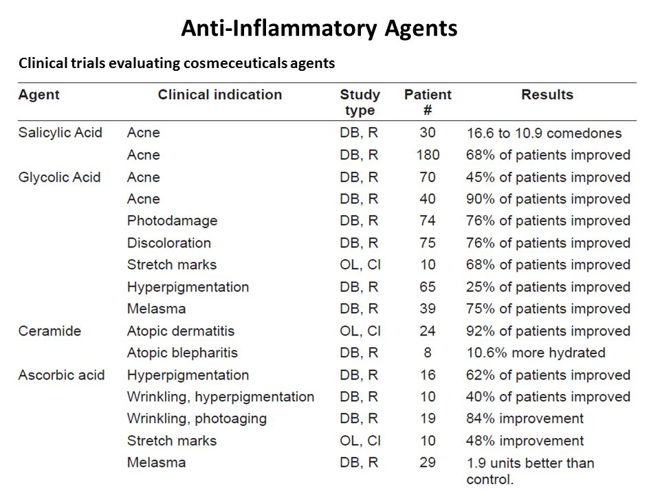 Anti-Inflammatory Agents Clinical trials evaluating cosmeceuticals agents