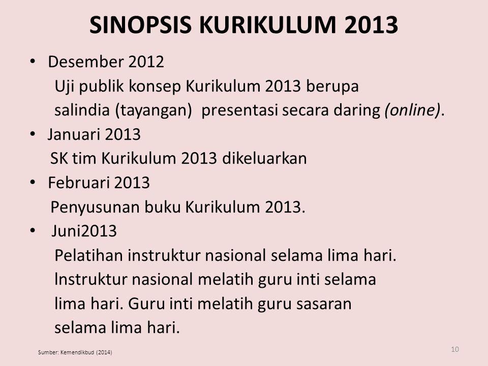 SINOPSIS KURIKULUM 2013 Desember 2012 Uji publik konsep Kurikulum 2013 berupa salindia (tayangan) presentasi secara daring (online).