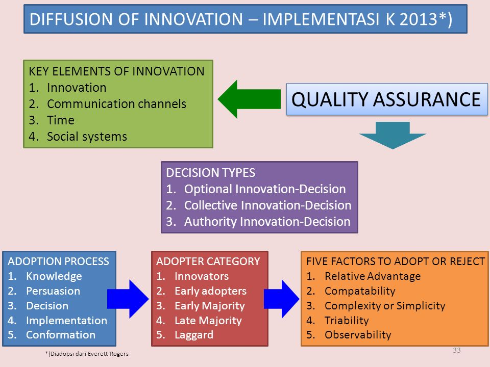33 DIFFUSION OF INNOVATION – IMPLEMENTASI K 2013*) KEY ELEMENTS OF INNOVATION 1.Innovation 2.Communication channels 3.Time 4.Social systems ADOPTION PROCESS 1.Knowledge 2.Persuasion 3.Decision 4.Implementation 5.Conformation DECISION TYPES 1.Optional Innovation-Decision 2.Collective Innovation-Decision 3.Authority Innovation-Decision ADOPTER CATEGORY 1.Innovators 2.Early adopters 3.Early Majority 4.Late Majority 5.Laggard FIVE FACTORS TO ADOPT OR REJECT 1.Relative Advantage 2.Compatability 3.Complexity or Simplicity 4.Triability 5.Observability QUALITY ASSURANCE *)Diadopsi dari Everett Rogers