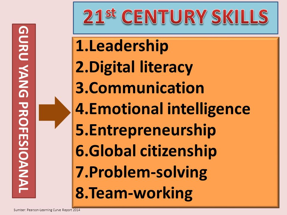 1.Leadership 2.Digital literacy 3.Communication 4.Emotional intelligence 5.Entrepreneurship 6.Global citizenship 7.Problem-solving 8.Team-working Sumb