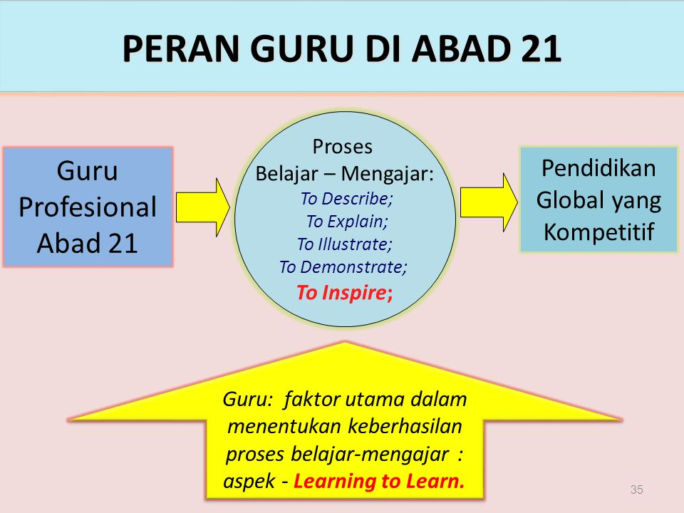 35 PERAN GURU DI ABAD 21 Guru Profesional Abad 21 Pendidikan Global yang Kompetitif Proses Belajar – Mengajar: To Describe; To Explain; To Illustrate; To Demonstrate; To Inspire; Guru: faktor utama dalam menentukan keberhasilan proses belajar-mengajar : aspek - Learning to Learn.