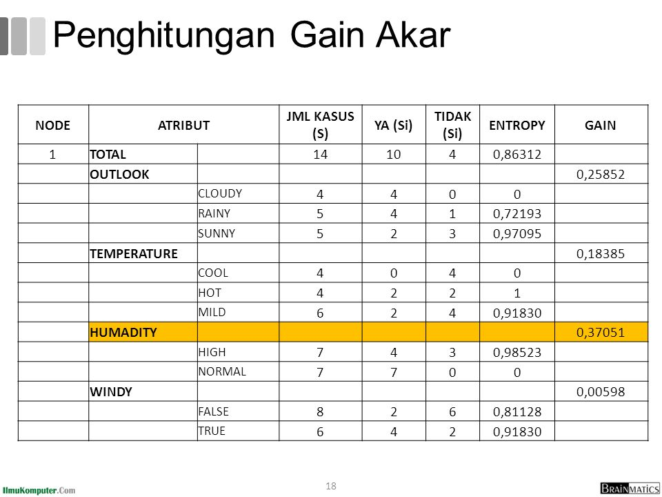18 Penghitungan Gain Akar NODEATRIBUT JML KASUS (S) YA (Si) TIDAK (Si) ENTROPYGAIN 1TOTAL 141040,86312 OUTLOOK 0,25852 CLOUDY 4400 RAINY 5410,72193 SUNNY 5230,97095 TEMPERATURE 0,18385 COOL 4040 HOT 4221 MILD 6240,91830 HUMADITY 0,37051 HIGH 7430,98523 NORMAL 7700 WINDY 0,00598 FALSE 8260,81128 TRUE 6420,91830
