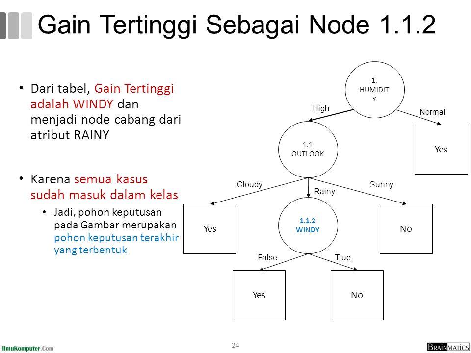 Dari tabel, Gain Tertinggi adalah WINDY dan menjadi node cabang dari atribut RAINY Karena semua kasus sudah masuk dalam kelas Jadi, pohon keputusan pa