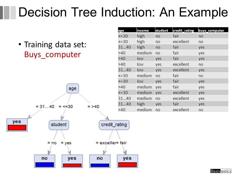 Training data set: Buys_computer 25 Decision Tree Induction: An Example ageincomestudentcredit_ratingbuys_computer <=30highnofairno <=30highnoexcellen