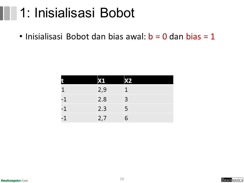 Inisialisasi Bobot dan bias awal: b = 0 dan bias = 1 58 1: Inisialisasi Bobot tX1X2 12,91 2.83 2.35 2,76