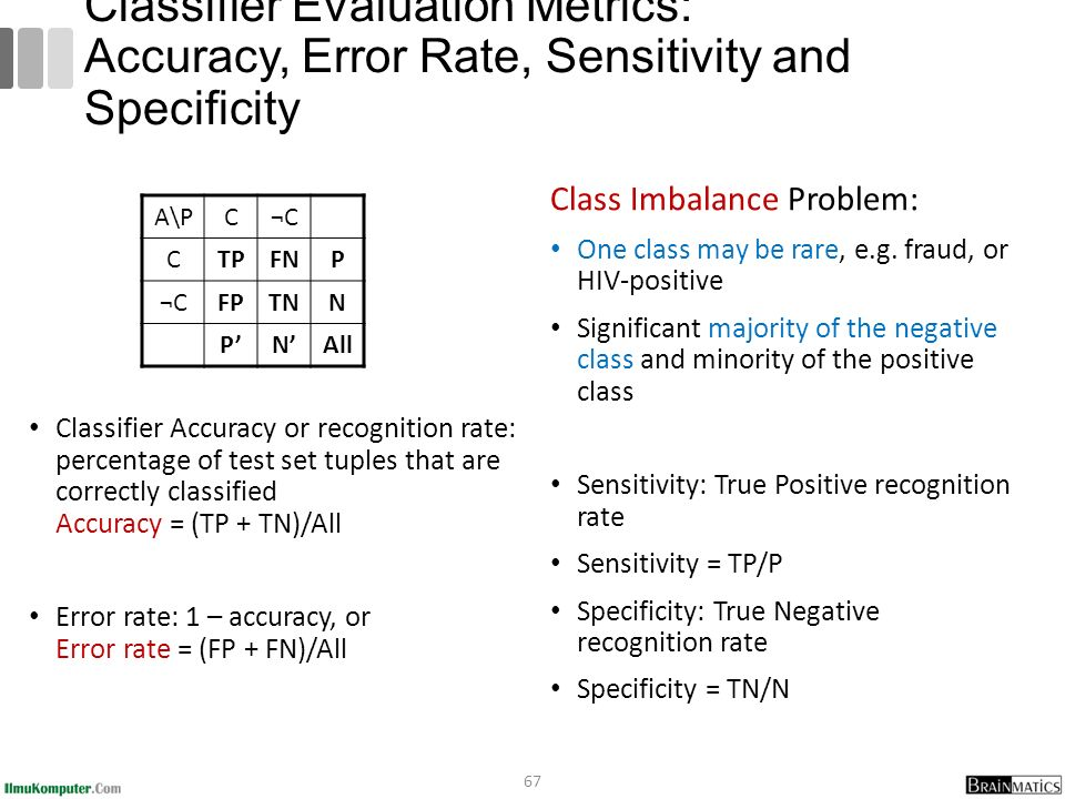 Classifier Accuracy or recognition rate: percentage of test set tuples that are correctly classified Accuracy = (TP + TN)/All Error rate: 1 – accuracy, or Error rate = (FP + FN)/All Class Imbalance Problem: One class may be rare, e.g.