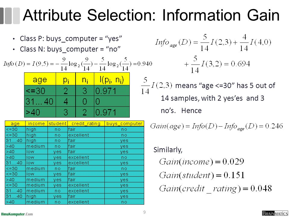9 Attribute Selection: Information Gain Class P: buys_computer = yes Class N: buys_computer = no means age <=30 has 5 out of 14 samples, with 2 yes'es and 3 no's.
