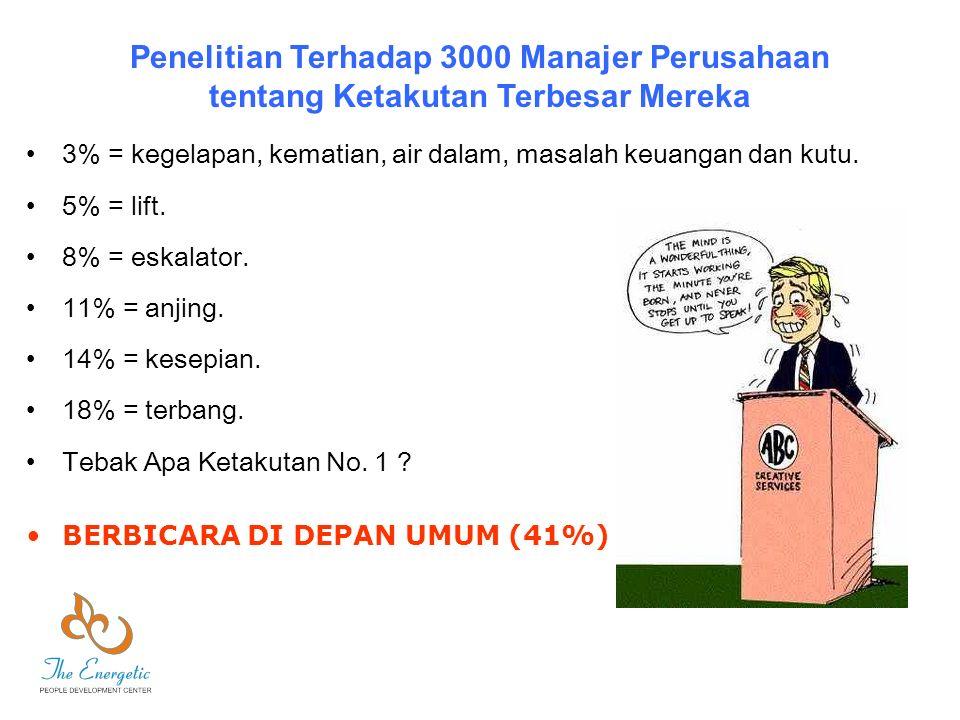 3% = kegelapan, kematian, air dalam, masalah keuangan dan kutu. 5% = lift. 8% = eskalator. 11% = anjing. 14% = kesepian. 18% = terbang. Tebak Apa Keta