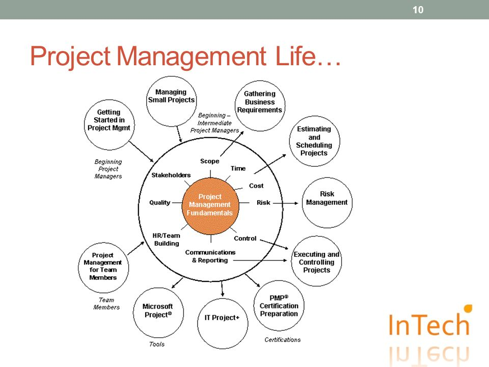 Project Management Life… 10
