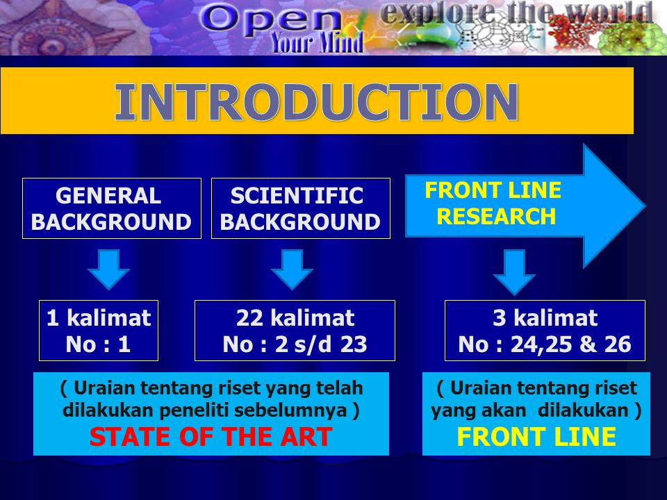 GENERAL BACKGROUND SCIENTIFIC BACKGROUND FRONT LINE RESEARCH 1 kalimat No : 1 3 kalimat No : 24,25 & 26 22 kalimat No : 2 s/d 23 ( Uraian tentang riset yang telah dilakukan peneliti sebelumnya ) STATE OF THE ART ( Uraian tentang riset yang akan dilakukan ) FRONT LINE