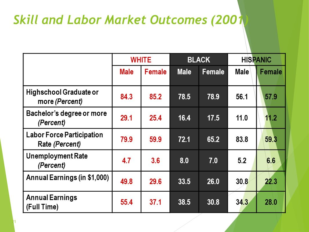 Skill and Labor Market Outcomes (2001) WHITEBLACKHISPANIC MaleFemaleMaleFemaleMaleFemale Highschool Graduate or more (Percent) 84.385.278.578.956.157.9 Bachelor's degree or more (Percent) 29.125.416.417.511.011.2 Labor Force Participation Rate (Percent) 79.959.972.165.283.859.3 Unemployment Rate (Percent) 4.73.68.07.05.26.6 Annual Earnings (in $1,000) 49.829.633.526.030.822.3 Annual Earnings (Full Time) 55.437.138.530.834.328.0 21