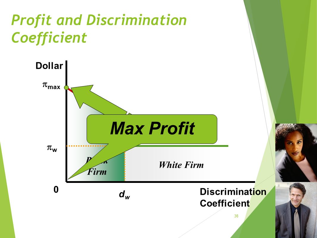 Profit and Discrimination Coefficient 38 Dollar Discrimination Coefficient Black Firm  max ww dwdw 0 White Firm Max Profit