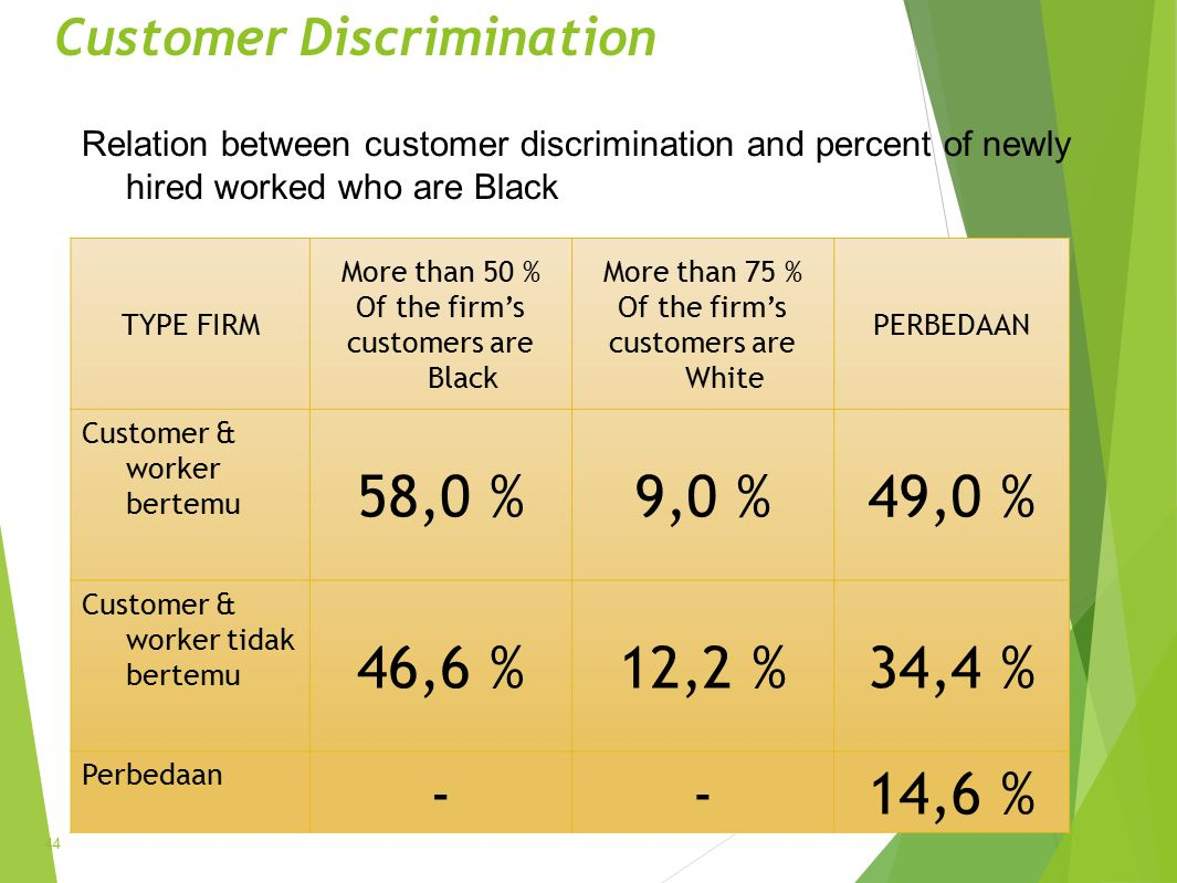 Customer Discrimination TYPE FIRM More than 50 % Of the firm's customers are Black More than 75 % Of the firm's customers are White PERBEDAAN Customer