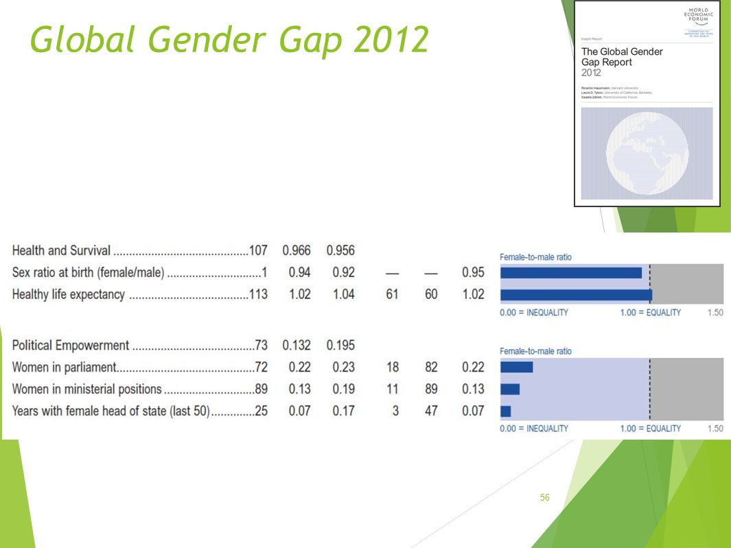 Global Gender Gap 2012 56
