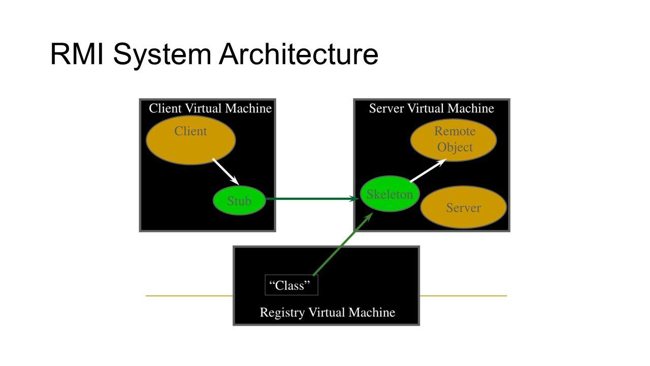 RMI System Architecture