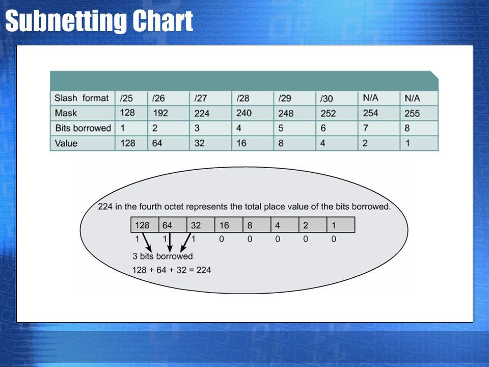 Subnetting Chart