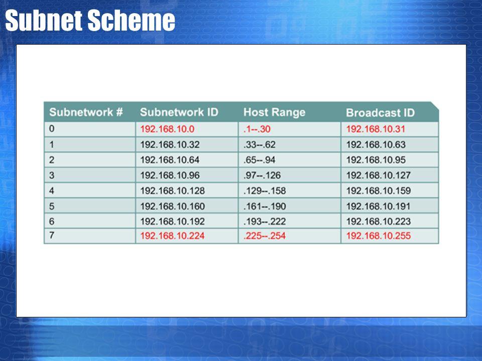 Subnet Scheme