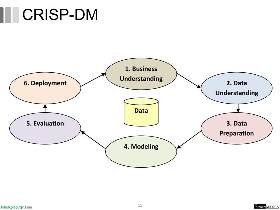 15 CRISP-DM