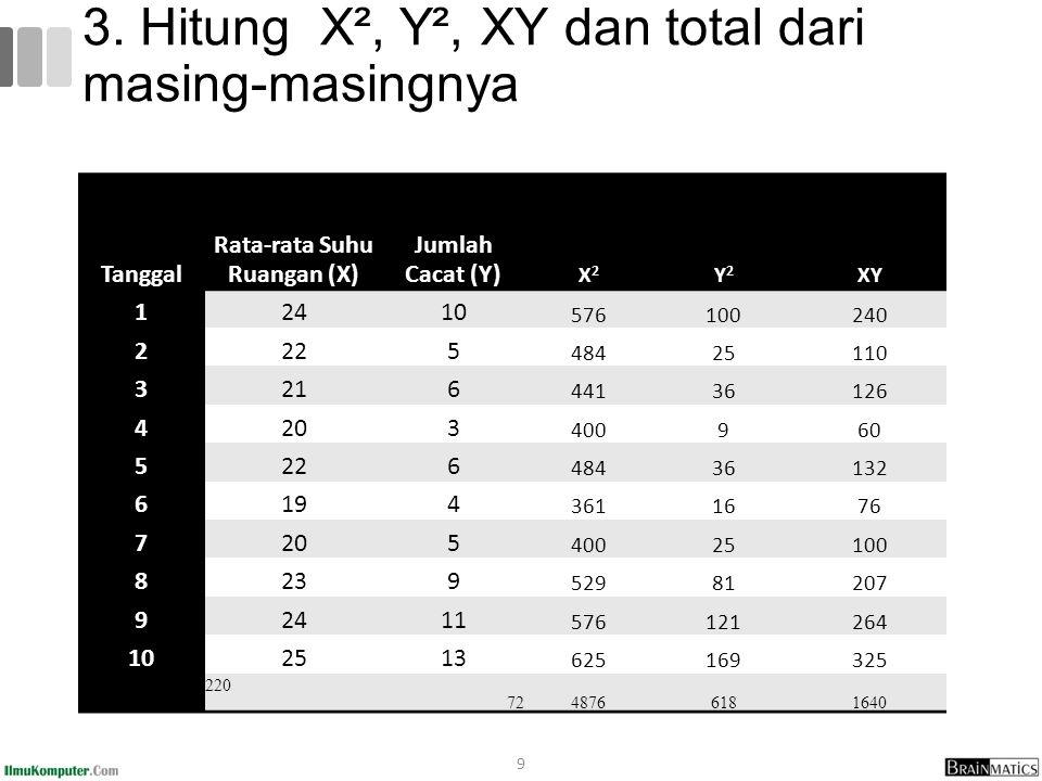 9 3. Hitung X², Y², XY dan total dari masing-masingnya Tanggal Rata-rata Suhu Ruangan (X) Jumlah Cacat (Y) X2X2 Y2Y2 XY 12410 576100240 2225 48425110