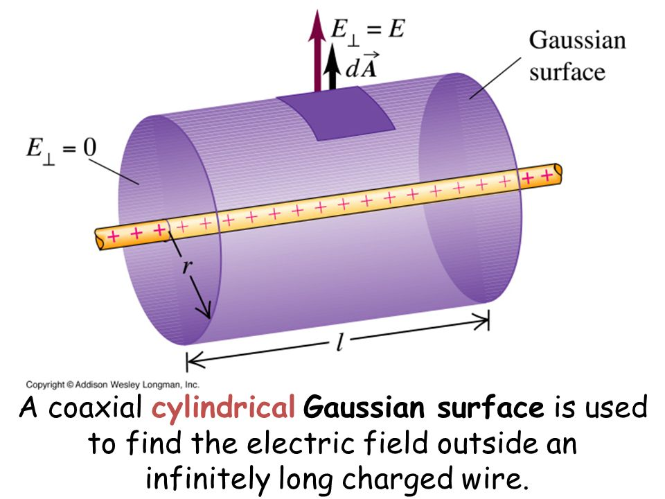 A coaxial cylindrical Gaussian surface is used to find the electric field outside an infinitely long charged wire.