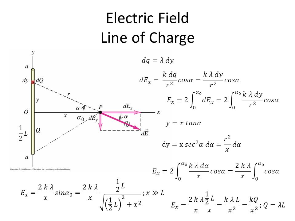A Charged Isolated Conductor; The External Electric Field:  is the charge per unit area.