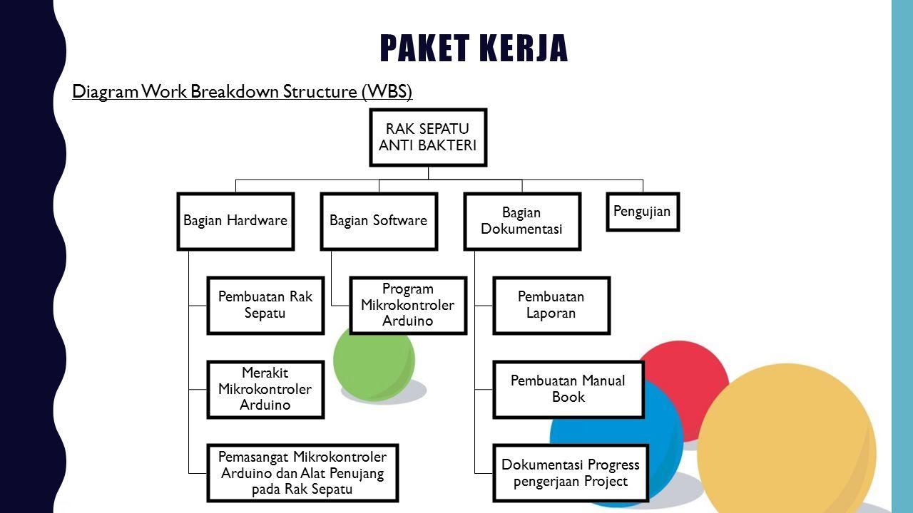 PAKET KERJA Diagram Work Breakdown Structure (WBS) RAK SEPATU ANTI BAKTERI Bagian Hardware Pembuatan Rak Sepatu Merakit Mikrokontroler Arduino Pemasan