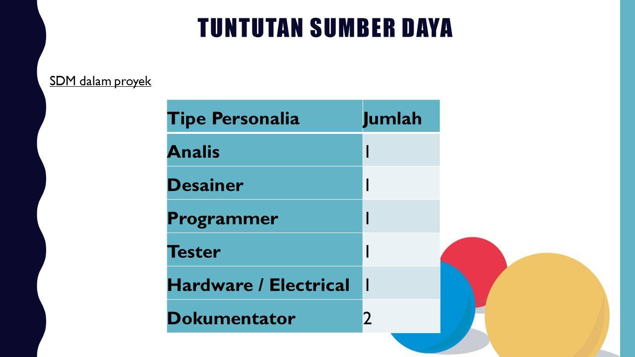 TUNTUTAN SUMBER DAYA SDM dalam proyek Tipe PersonaliaJumlah Analis1 Desainer1 Programmer1 Tester1 Hardware / Electrical1 Dokumentator2