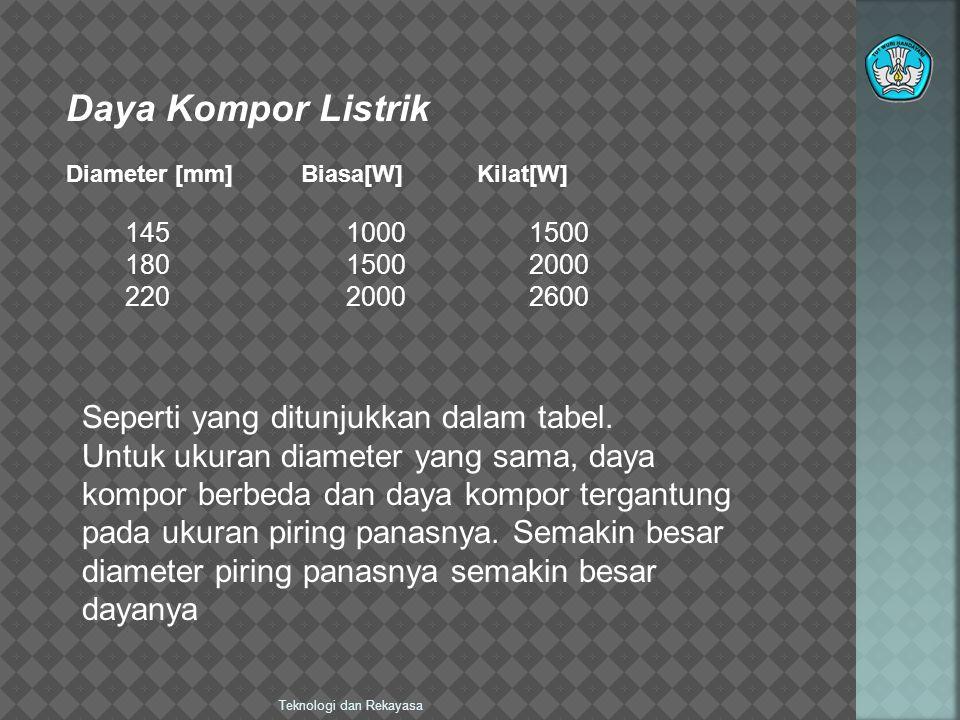 Teknologi dan Rekayasa Daya Kompor Listrik Diameter [mm] Biasa[W] Kilat[W] 145 1000 1500 180 1500 2000 220 2000 2600 Seperti yang ditunjukkan dalam tabel.