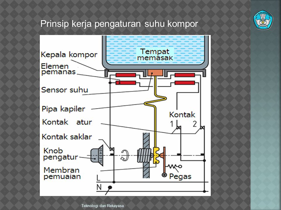 Teknologi dan Rekayasa Prinsip kerja pengaturan suhu kompor