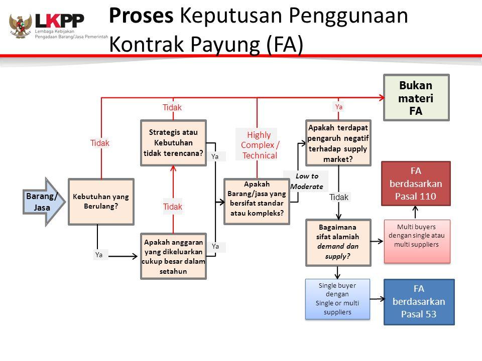 Proses Keputusan Penggunaan Kontrak Payung (FA) Kebutuhan yang Berulang? Apakah anggaran yang dikeluarkan cukup besar dalam setahun Strategis atau Keb