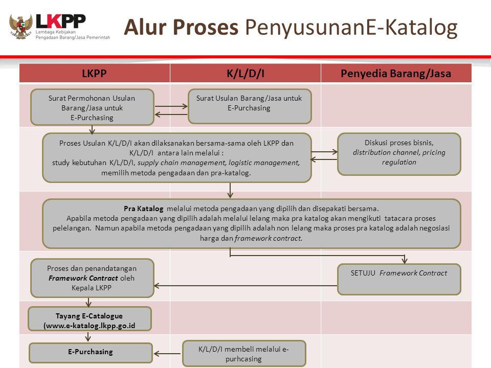Alur Proses – Ecatalogue LKPPK/L/D/IPenyedia Barang/Jasa Surat Permohonan Usulan Barang/Jasa untuk E-Purchasing Surat Usulan Barang/Jasa untuk E-Purchasing Proses Usulan K/L/D/I akan dilaksanakan bersama-sama oleh LKPP dan K/L/D/I antara lain melalui : study kebutuhan K/L/D/I, supply chain management, logistic management, memilih metoda pengadaan dan pra-katalog.