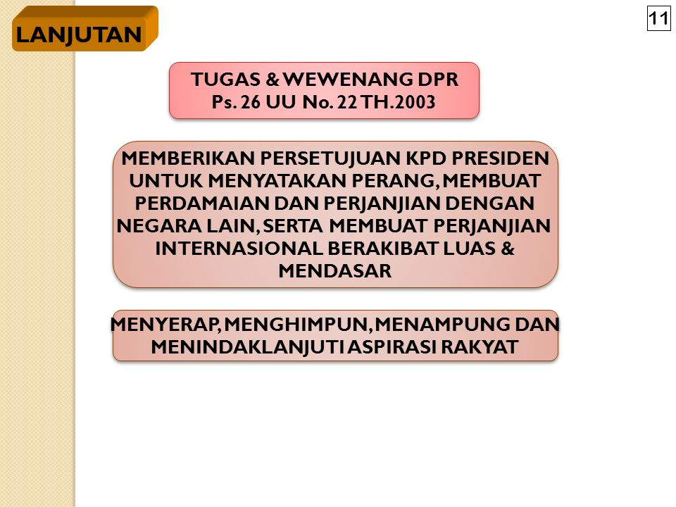3. TUGAS & WEWENANG DPR Ps. 26 UU No. 22 TH.2003 3. TUGAS & WEWENANG DPR Ps. 26 UU No. 22 TH.2003 MEMBENTUK UU UNTUK DIBAHAS BERSAMA PRESIDEN MEMBENTU