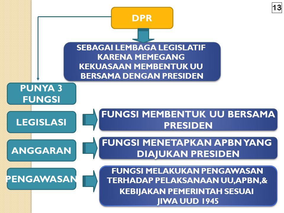 Fungsi, Wewenang, dan Hak Antara lain tentang: memiliki fungsi legislasi, fungsi anggaran, dan fungsi pengawasan [Pasal 20A (1)**] ; mempunyai hak int