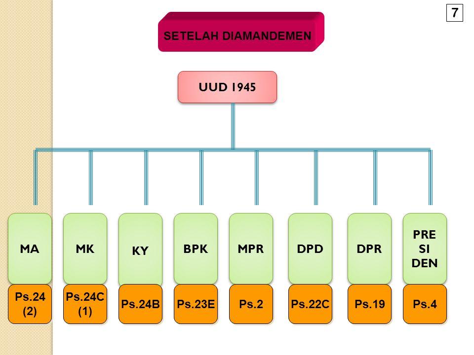 SETELAH DIAMANDEMEN UUD 1945 MA MK KY BPK MPR DPD PRE SI DEN PRE SI DEN DPR Ps.24 (2) Ps.24 (2) Ps.24C (1) Ps.24C (1) Ps.24B Ps.23E Ps.2 Ps.22C Ps.19 Ps.4 7