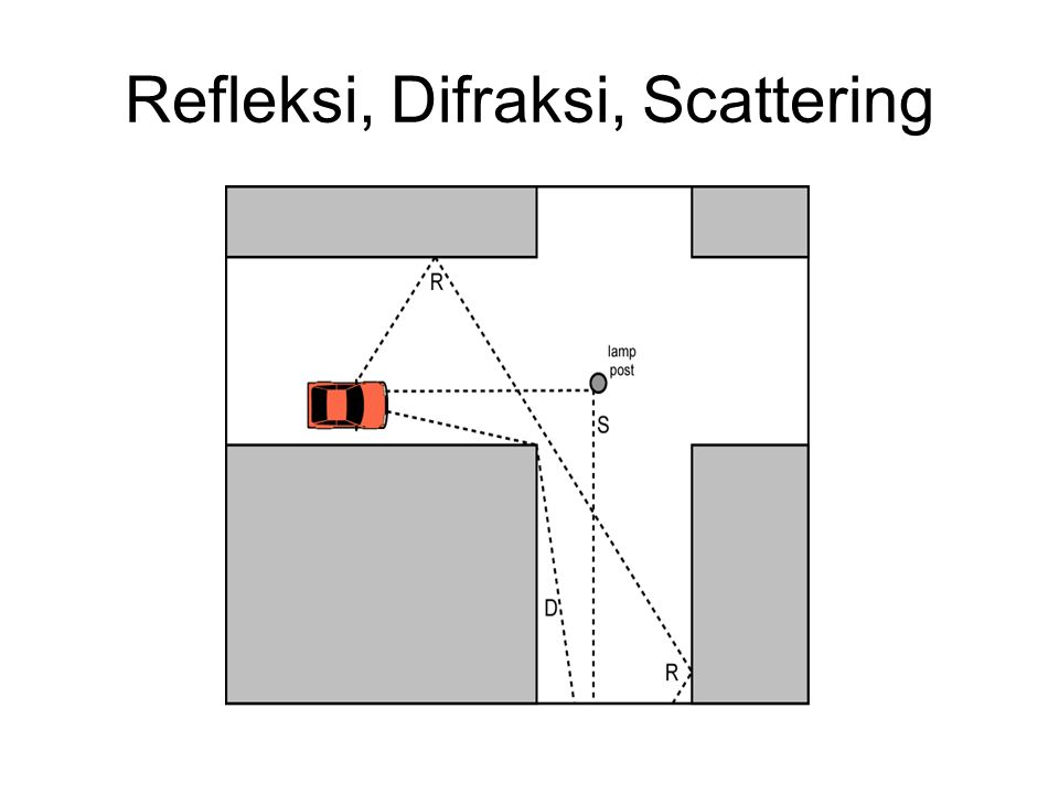 Refleksi, Difraksi, Scattering