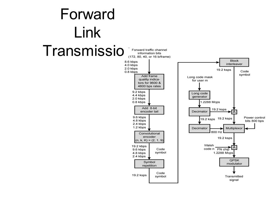 Forward Link Transmission