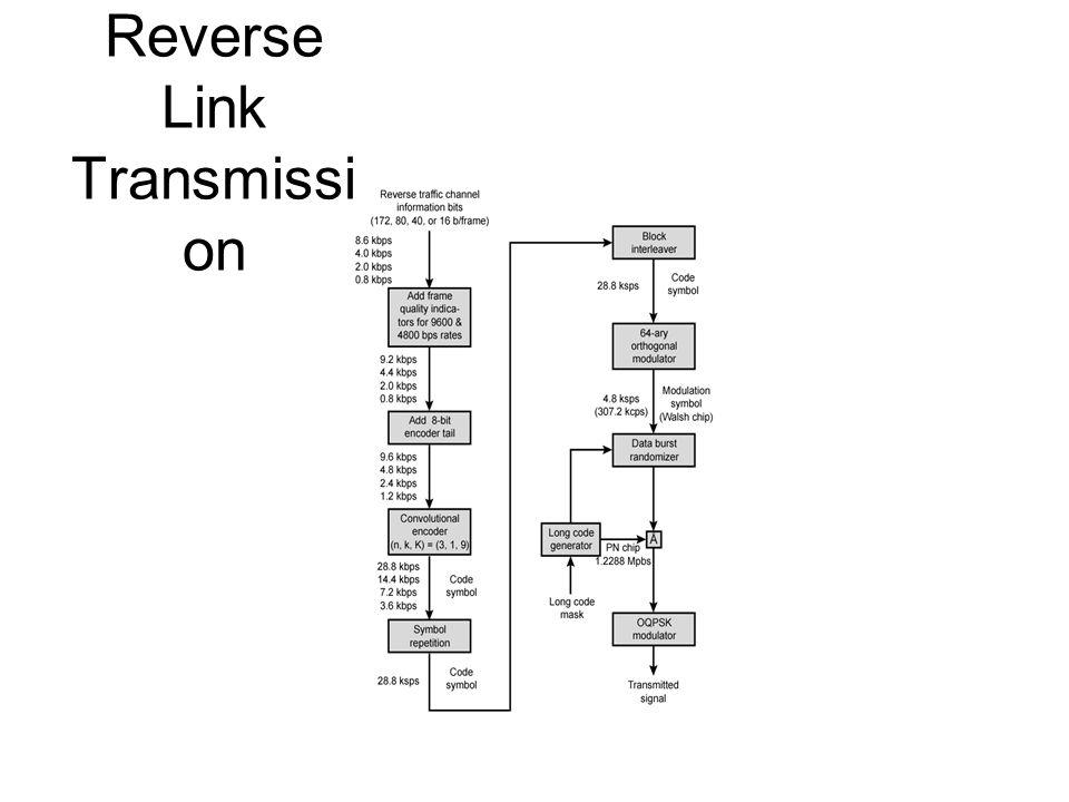 Reverse Link Transmissi on