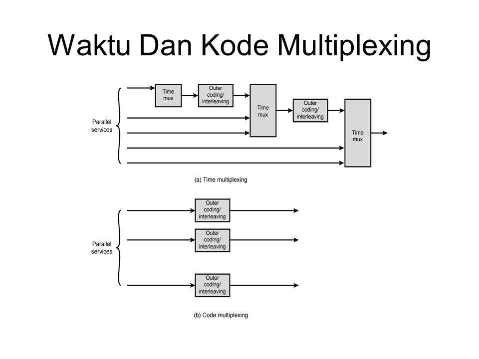 Waktu Dan Kode Multiplexing