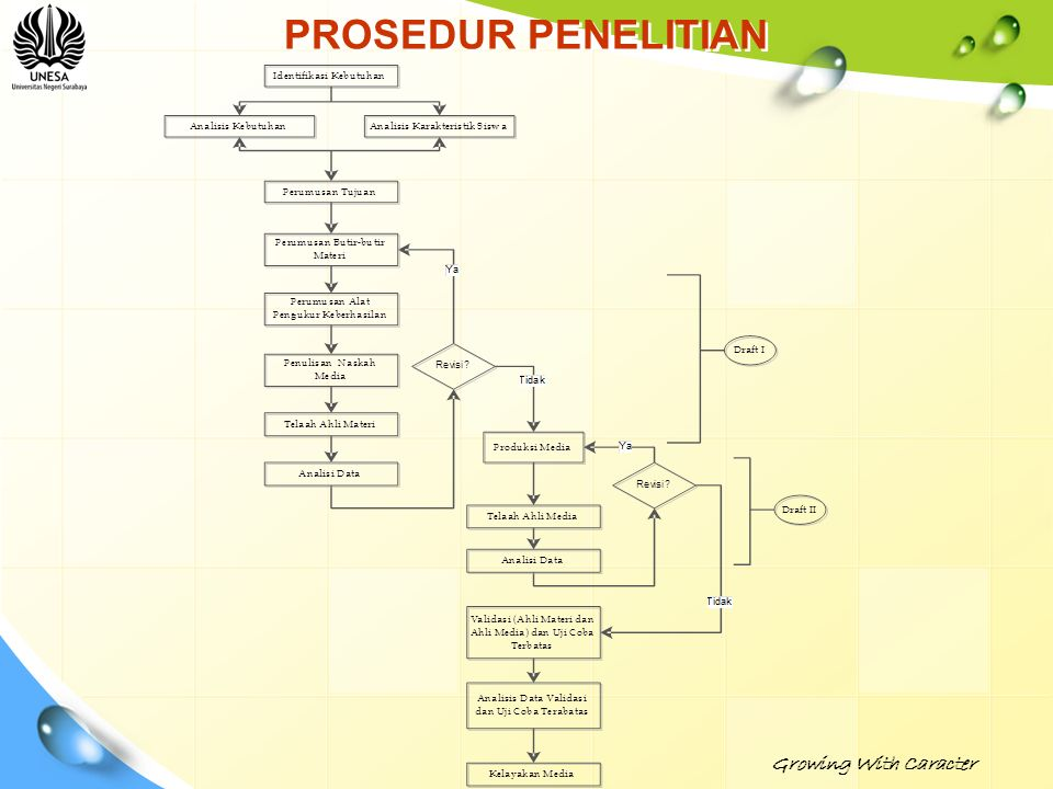 PROSEDUR PENELITIAN Growing With Caracter