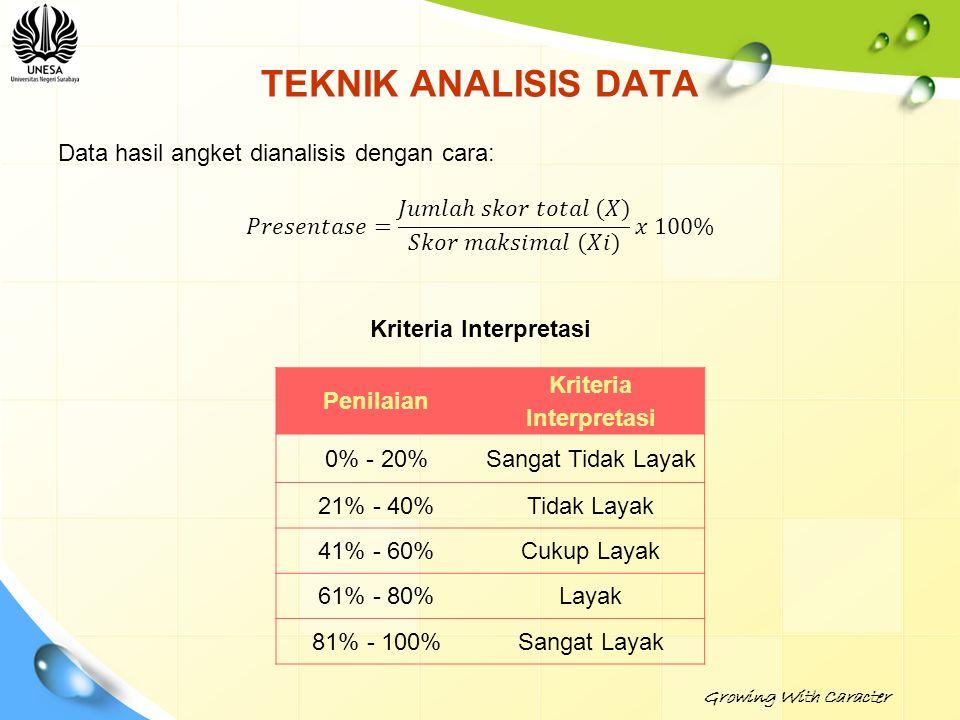 TEKNIK ANALISIS DATA Penilaian Kriteria Interpretasi 0% - 20%Sangat Tidak Layak 21% - 40%Tidak Layak 41% - 60%Cukup Layak 61% - 80%Layak 81% - 100%San
