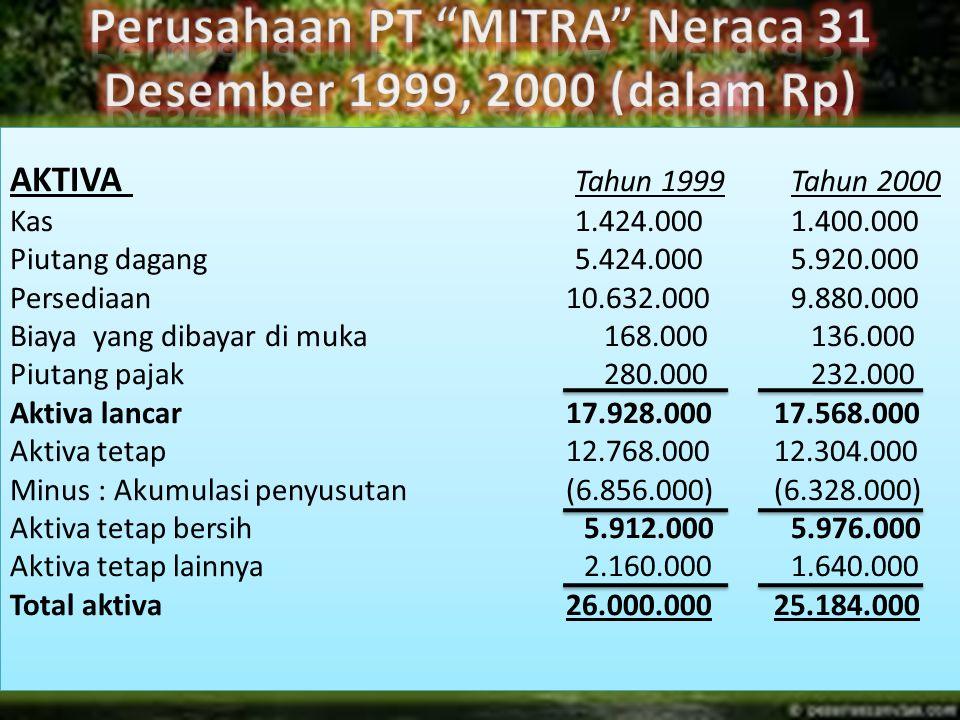 AKTIVA Tahun 1999Tahun 2000 Kas1.424.0001.400.000 Piutang dagang5.424.0005.920.000 Persediaan10.632.0009.880.000 Biaya yang dibayar di muka 168.000136.000 Piutang pajak 280.000232.000 Aktiva lancar17.928.00017.568.000 Aktiva tetap12.768.00012.304.000 Minus : Akumulasi penyusutan(6.856.000)(6.328.000) Aktiva tetap bersih5.912.0005.976.000 Aktiva tetap lainnya2.160.0001.640.000 Total aktiva26.000.00025.184.000 AKTIVA Tahun 1999Tahun 2000 Kas1.424.0001.400.000 Piutang dagang5.424.0005.920.000 Persediaan10.632.0009.880.000 Biaya yang dibayar di muka 168.000136.000 Piutang pajak 280.000232.000 Aktiva lancar17.928.00017.568.000 Aktiva tetap12.768.00012.304.000 Minus : Akumulasi penyusutan(6.856.000)(6.328.000) Aktiva tetap bersih5.912.0005.976.000 Aktiva tetap lainnya2.160.0001.640.000 Total aktiva26.000.00025.184.000