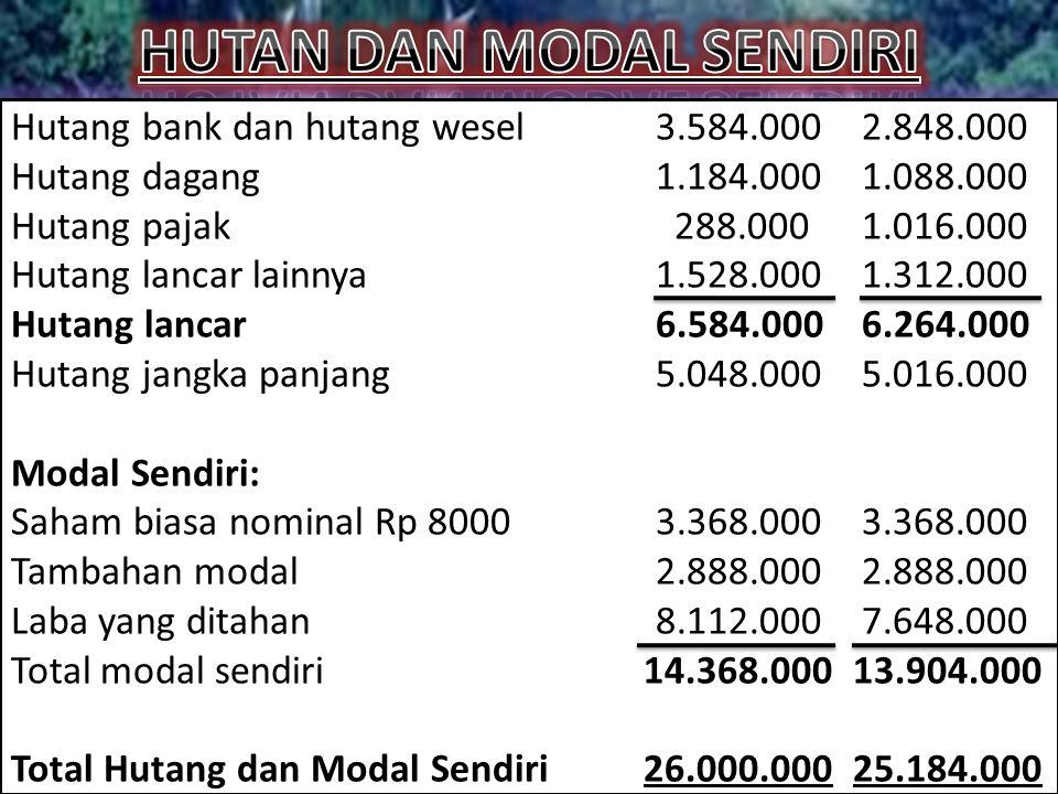 Hutang bank dan hutang wesel3.584.0002.848.000 Hutang dagang1.184.0001.088.000 Hutang pajak288.0001.016.000 Hutang lancar lainnya1.528.0001.312.000 Hutang lancar6.584.0006.264.000 Hutang jangka panjang5.048.0005.016.000 Modal Sendiri: Saham biasa nominal Rp 80003.368.0003.368.000 Tambahan modal2.888.0002.888.000 Laba yang ditahan8.112.0007.648.000 Total modal sendiri14.368.00013.904.000 Total Hutang dan Modal Sendiri26.000.00025.184.000