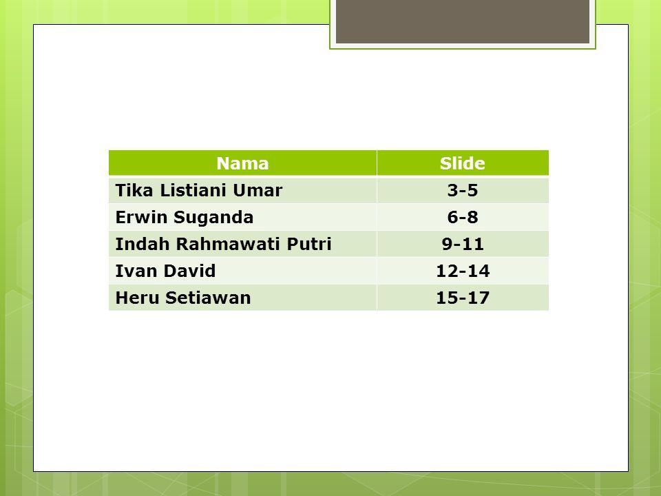 NamaSlide Tika Listiani Umar3-5 Erwin Suganda6-8 Indah Rahmawati Putri9-11 Ivan David12-14 Heru Setiawan15-17