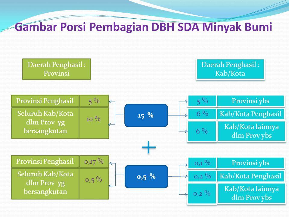 Gambar Porsi Pembagian DBH SDA Minyak Bumi Daerah Penghasil : Provinsi Provinsi Penghasil Seluruh Kab/Kota dlm Prov yg bersangkutan 5 % 10 % Provinsi