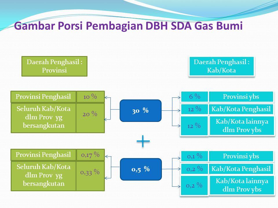 Gambar Porsi Pembagian DBH SDA Gas Bumi Daerah Penghasil : Provinsi Provinsi Penghasil Seluruh Kab/Kota dlm Prov yg bersangkutan 10 % 20 % Provinsi Pe