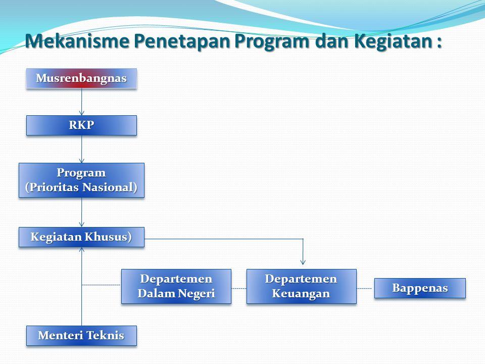 Mekanisme Penetapan Program dan Kegiatan : MusrenbangnasMusrenbangnas RKPRKP Program (Prioritas Nasional) Program Kegiatan Khusus) Departemen Dalam Ne