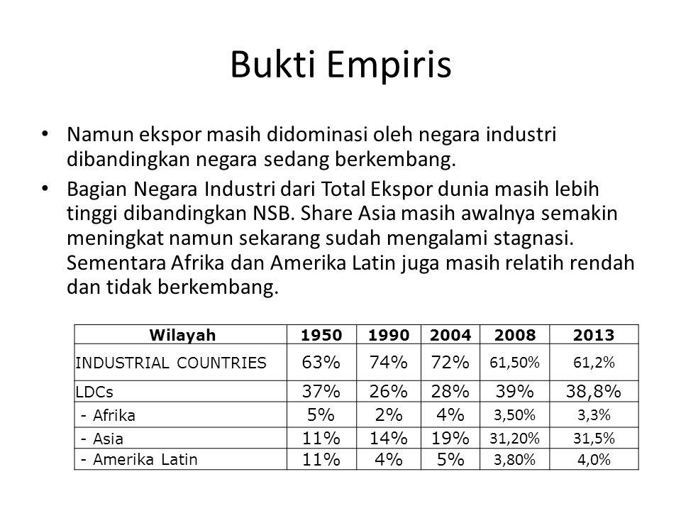 Bukti Empiris Namun ekspor masih didominasi oleh negara industri dibandingkan negara sedang berkembang. Bagian Negara Industri dari Total Ekspor dunia