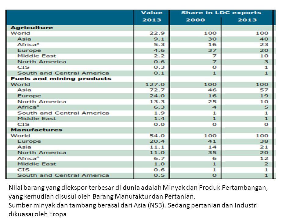 Nilai barang yang diekspor terbesar di dunia adalah Minyak dan Produk Pertambangan, yang kemudian disusul oleh Barang Manufaktur dan Pertanian. Sumber