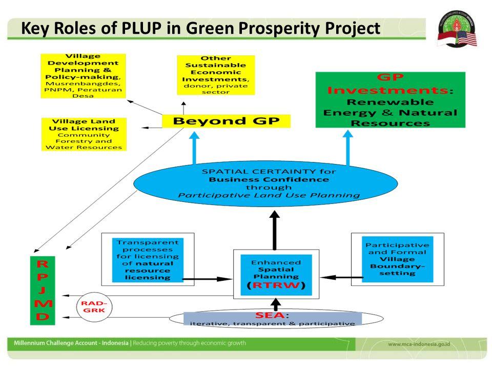 Transek Pola Penggunaan/Pemanfaatan Lahan Information on Land Use & Existing Natural Resource